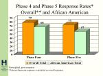 phase 4 and phase 5 response rates overall and african american