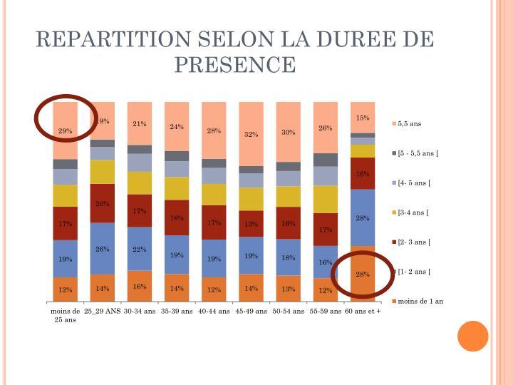 REPARTITION SELON LA DUREE DE PRESENCE