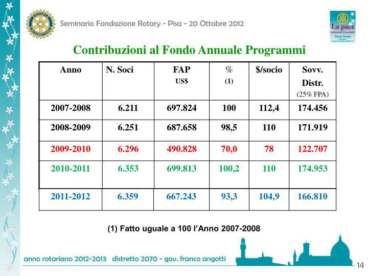 Contribuzioni al Fondo Annuale Programmi