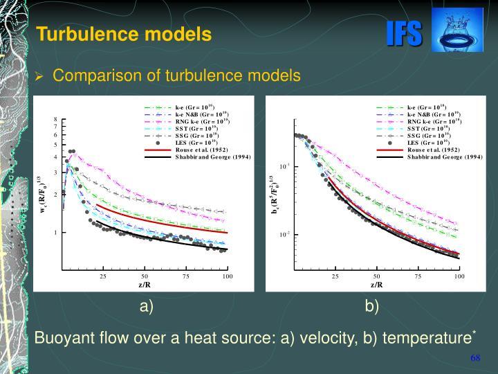Comparison of turbulence models