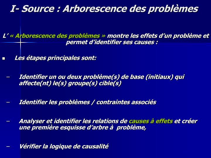 I- Source : Arborescence des problèmes