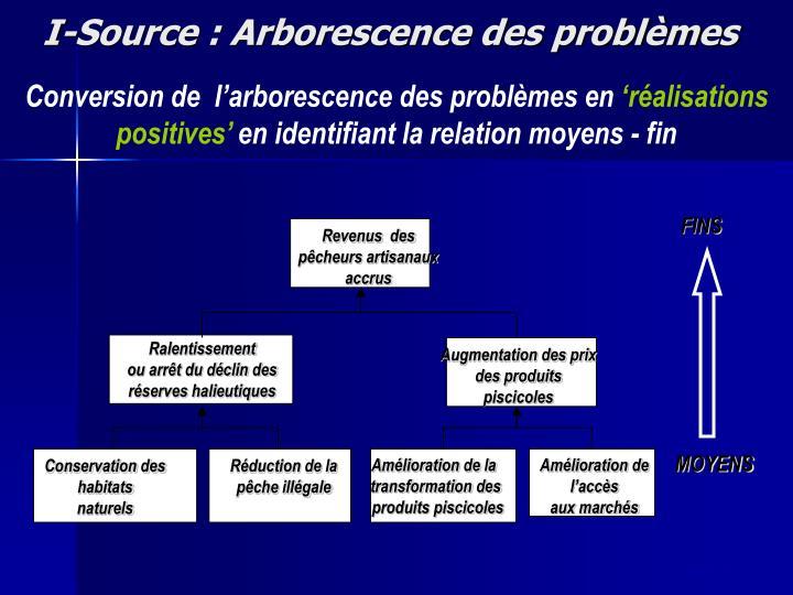 I-Source : Arborescence des problèmes