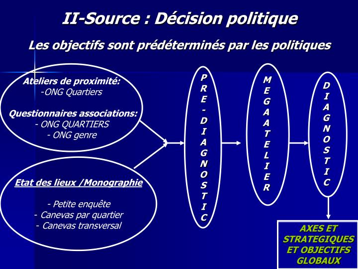 II-Source : Décision politique