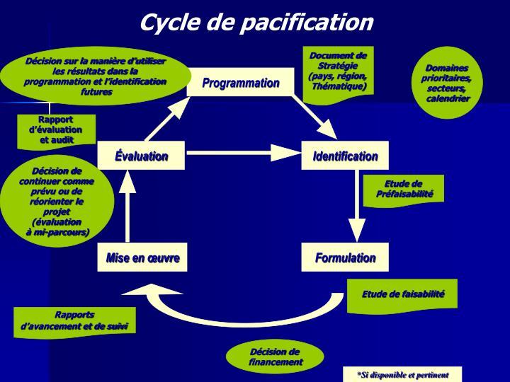 Cycle de pacification