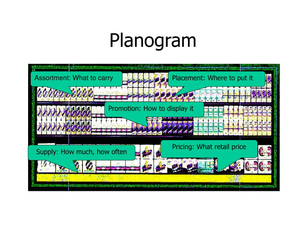 PPT - Planes, Boats & Planograms PowerPoint Presentation