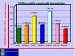 ispezioni anno 2010 centrali termiche