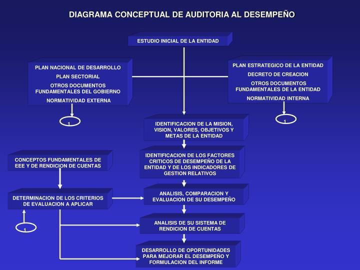 DIAGRAMA CONCEPTUAL DE AUDITORIA AL DESEMPEÑO
