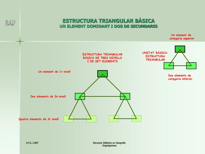 Estructura triangular b sica un element dominant i dos de secundaris