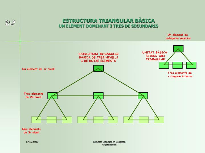 Estructura triangular b sica un element dominant i tres de secundaris