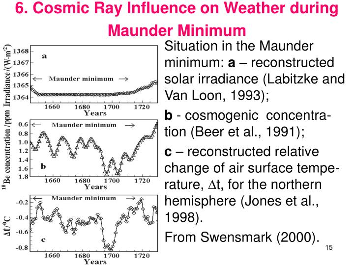 6. Cosmic Ray Influence on Weather during Maunder Minimum
