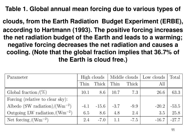 Table 1. Global annual mean forcing due to various types of clouds, from the Earth Radiation