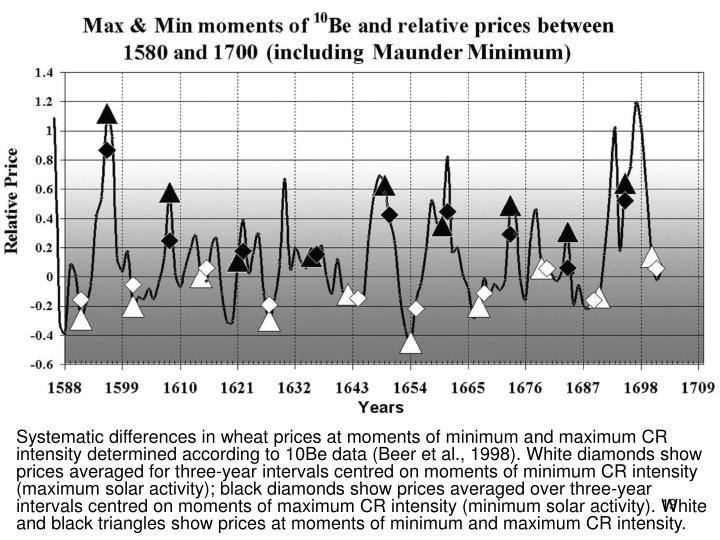 Systematic differences in wheat prices at moments of minimum and maximum CR intensity determined according to 10Be data (Beer et al., 1998). White diamonds show prices averaged for three-year intervals centred on moments of minimum CR intensity (maximum solar activity); black diamonds show prices averaged over three-year intervals centred on moments of maximum CR intensity (minimum solar activity). White and black triangles show prices at moments of minimum and maximum CR intensity.