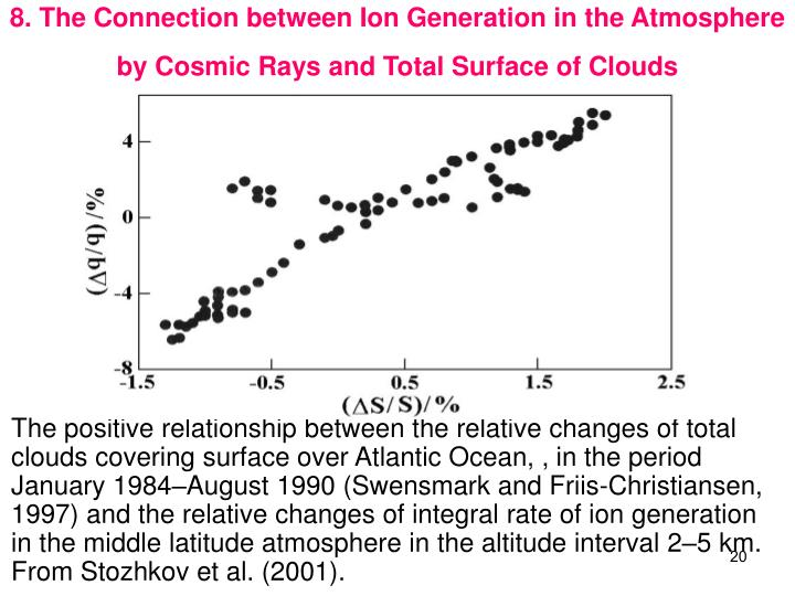 8. The Connection between Ion Generation in the Atmosphere by Cosmic Rays and Total Surface of Clouds