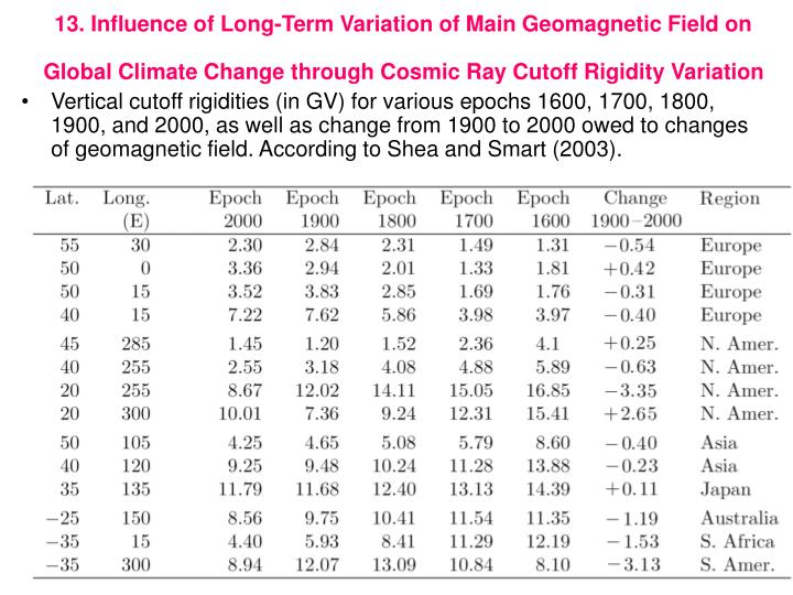 13. Influence of Long-Term Variation of Main Geomagnetic Field on Global Climate Change through Cosmic Ray Cutoff Rigidity Variation