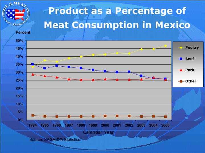 Product as a Percentage of Meat Consumption in Mexico