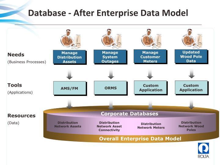 Database - After Enterprise Data Model