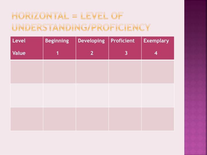 Horizontal = Level of Understanding/Proficiency
