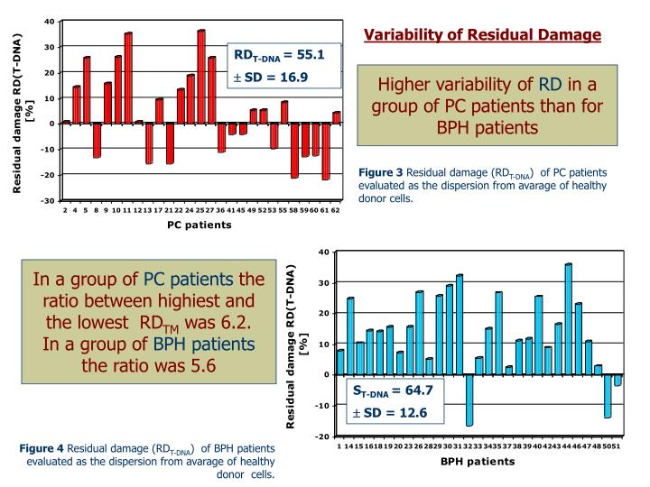 Variability of Residual Damage