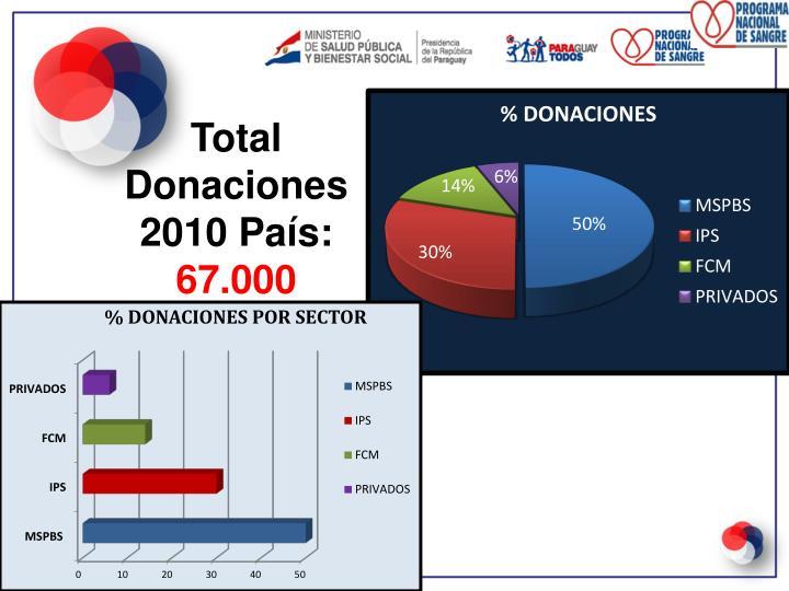 Total Donaciones 2010 País: