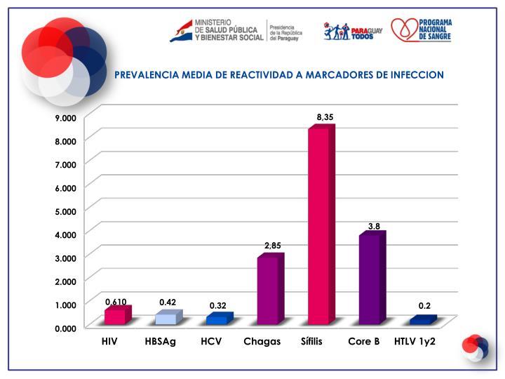 PREVALENCIA MEDIA DE REACTIVIDAD A MARCADORES DE INFECCION