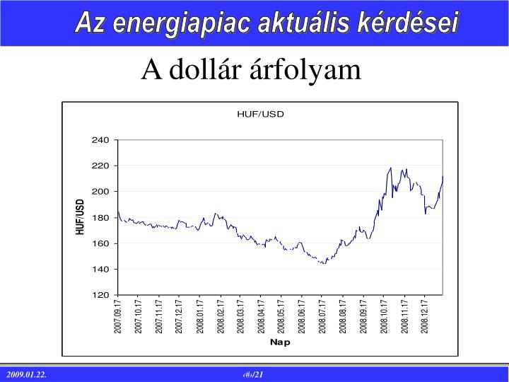 A dollár árfolyam