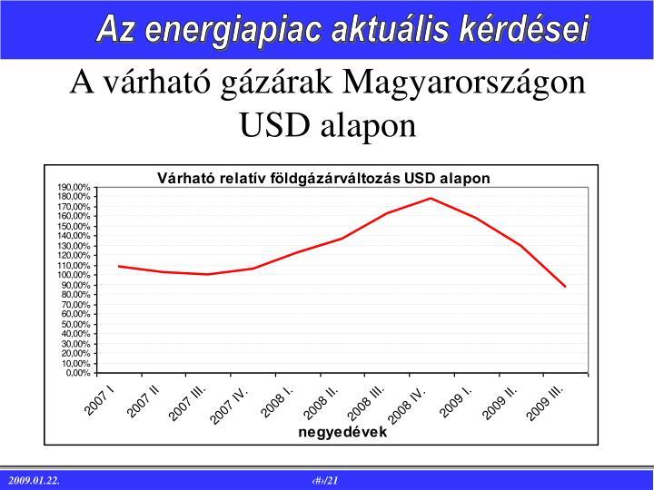A várható gázárak Magyarországon USD alapon