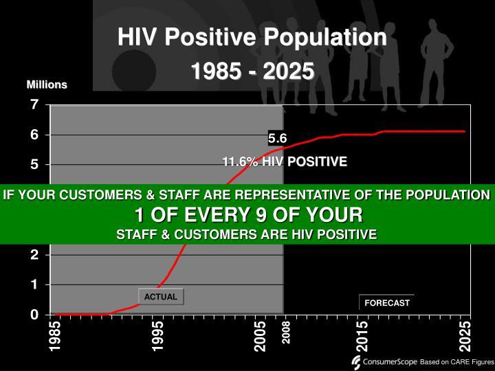 HIV Positive Population