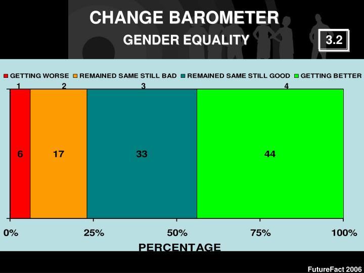 CHANGE BAROMETER