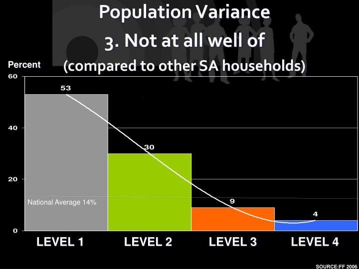 National Average 14%