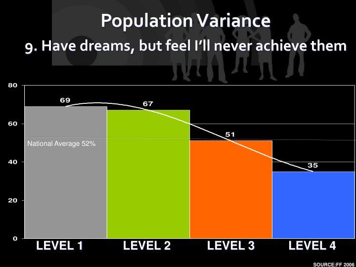 National Average 52%