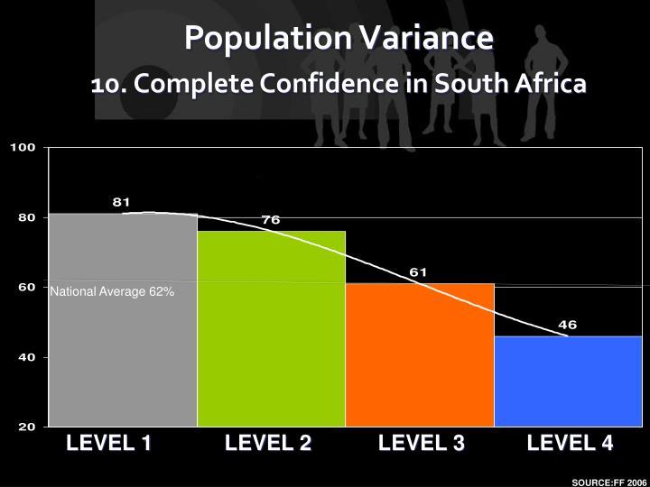 National Average 62%