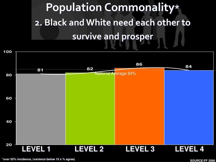 Population Commonality