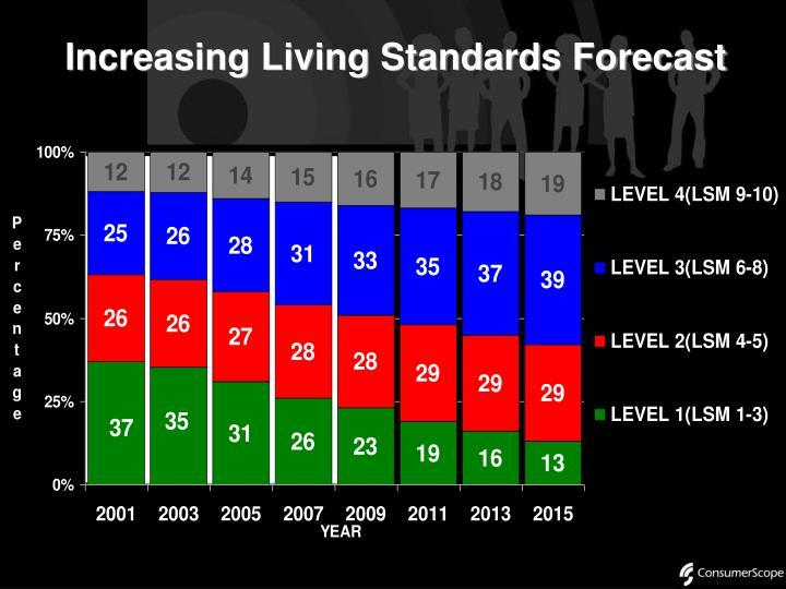 Increasing Living Standards Forecast