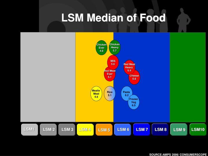 LSM Median of Food