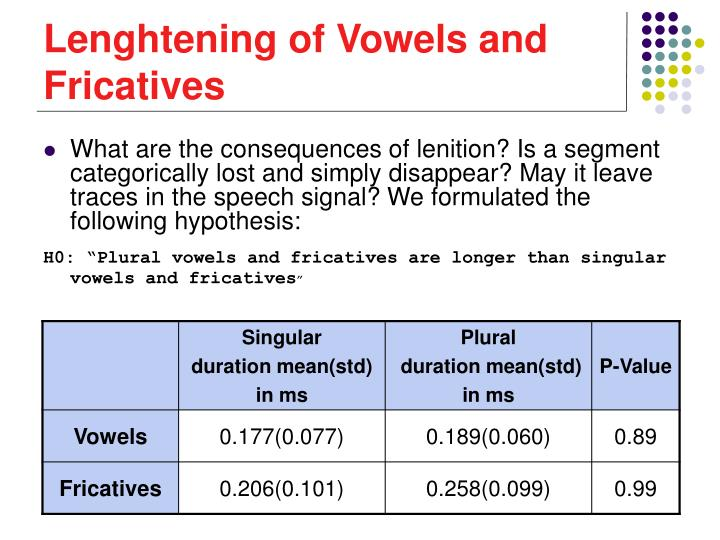Lenghtening of Vowels and Fricatives