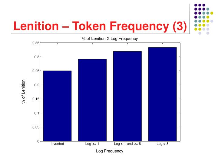 Lenition – Token Frequency (3)