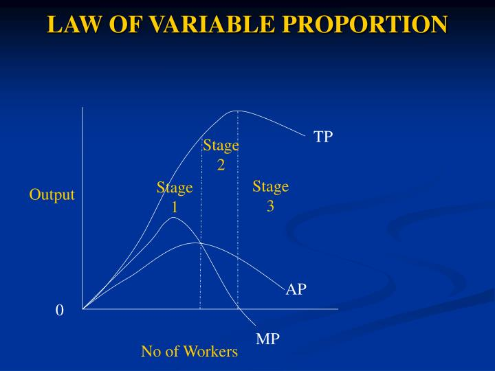 law of variable proportion The law of variable proportion is illustrated in the following table and figure: it can be seen from the table that upto the use of 3 units of labour, total product increases at an increasing rate and beyond the third unit total product increases at a diminishing rate.