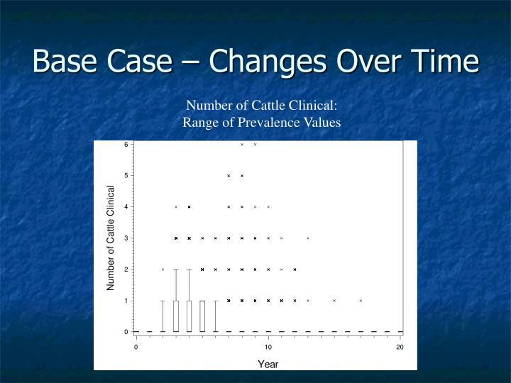 Base Case – Changes Over Time
