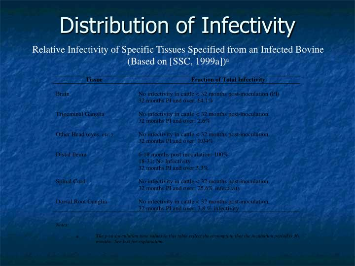 Distribution of Infectivity