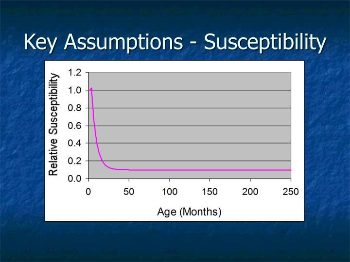 Key Assumptions - Susceptibility