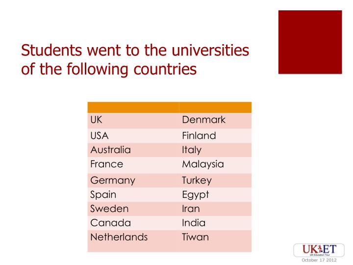 Students went to the universities of the following countries