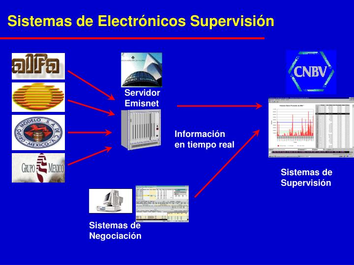 Sistemas de Electrónicos Supervisión