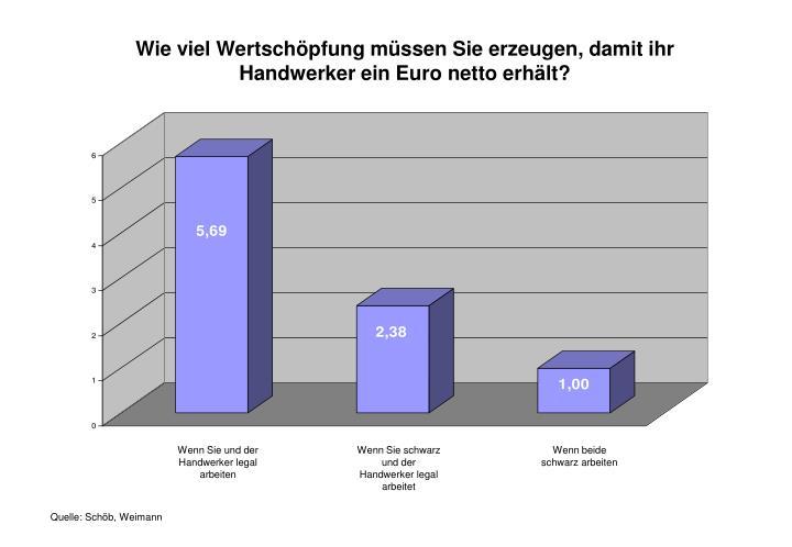 Wie viel Wertschöpfung müssen Sie erzeugen, damit ihr Handwerker ein Euro netto erhält?