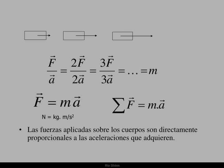 Las fuerzas aplicadas sobre los cuerpos son directamente proporcionales a las aceleraciones que adquieren.