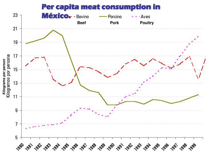 Per capita meat consumption in México.