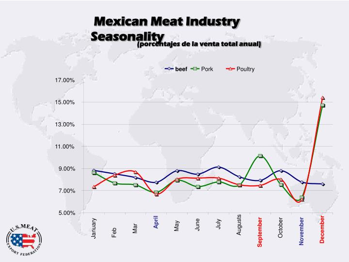Mexican Meat Industry Seasonality