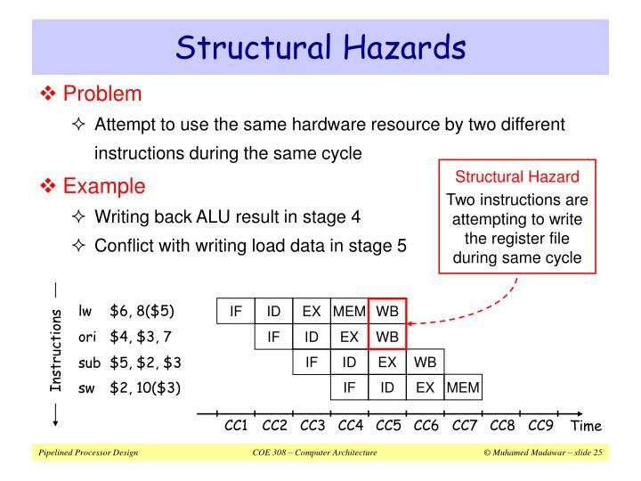 Structural Hazard