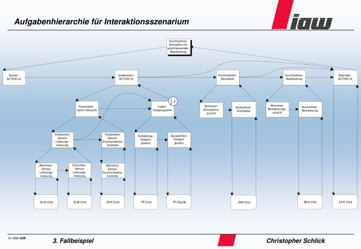 Aufgabenhierarchie für Interaktionsszenarium