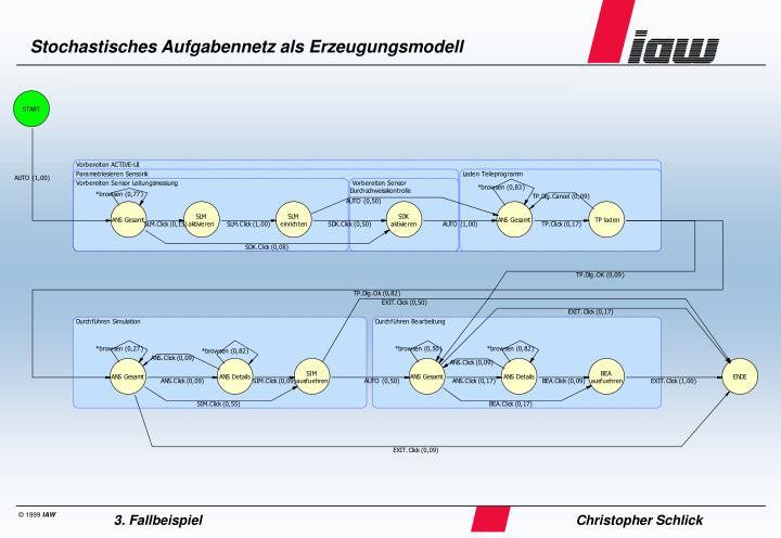 Stochastisches Aufgabennetz als Erzeugungsmodell