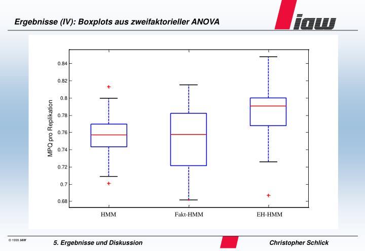 Ergebnisse (IV): Boxplots aus zweifaktorieller ANOVA